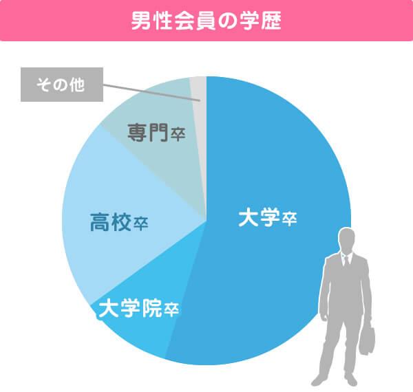 男性会員の学歴