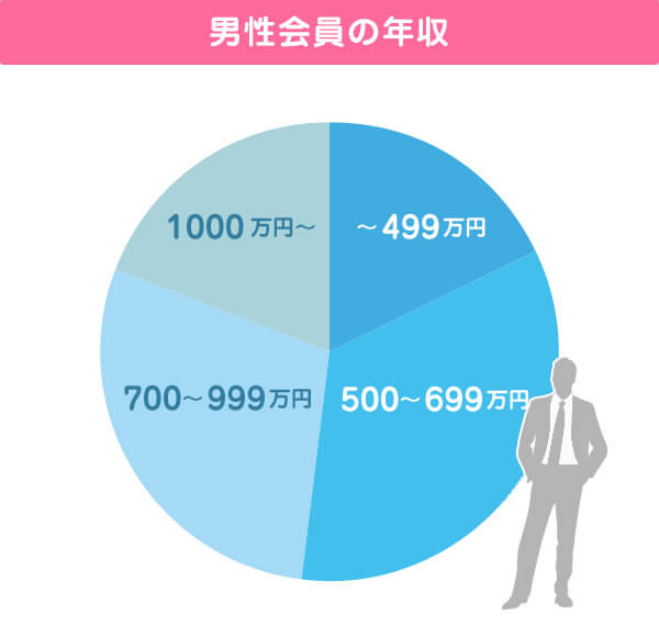 男性会員の年収