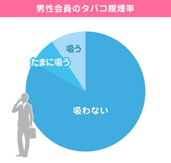 男性会員のたばこ喫煙率
