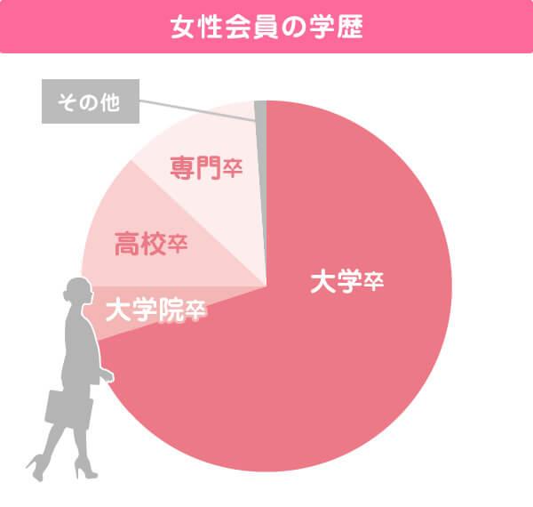 女性会員の学歴