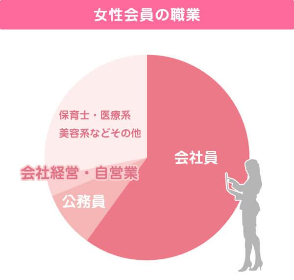 女性会員の職業