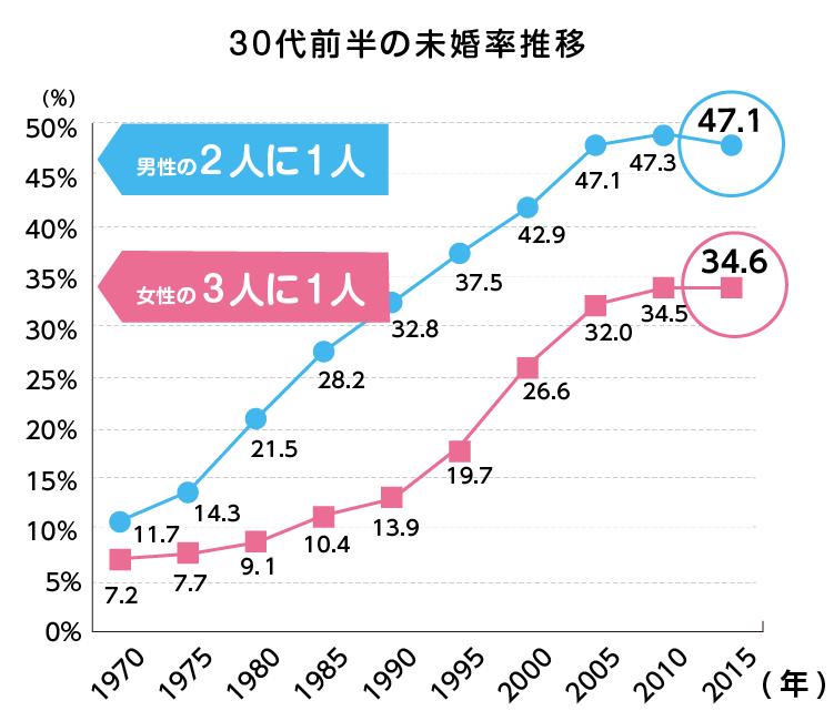 総務省・国勢調査に見る30~34歳男女の未婚率推移