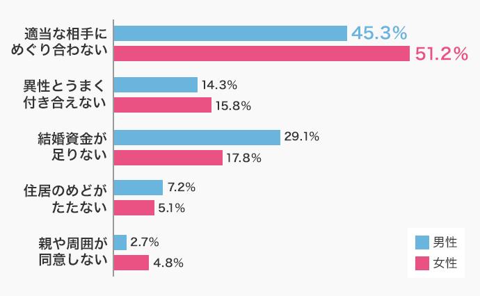 国立社会保障・人口問題研究所調べ(2015年調査、25~34歳の独身の方を対象)
